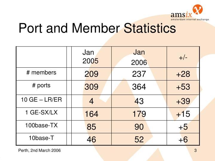 Port and Member Statistics