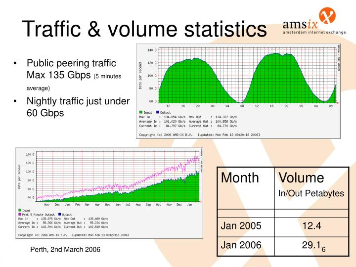 Traffic & volume statistics