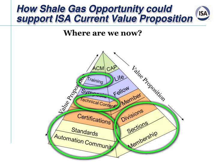 How Shale Gas Opportunity could support ISA Current Value Proposition