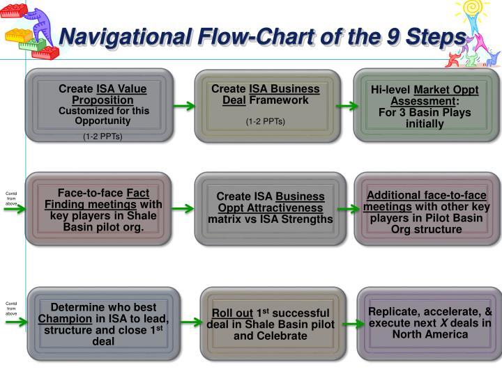 Navigational Flow-Chart of the 9 Steps