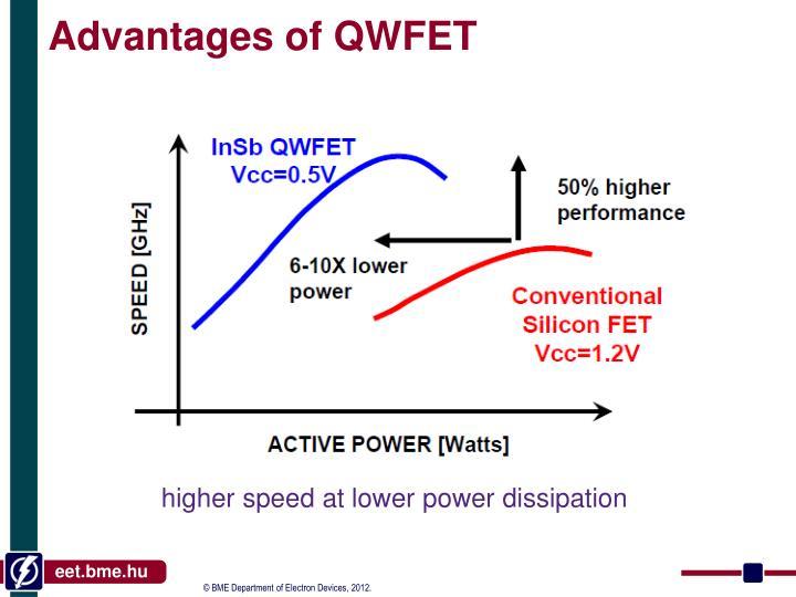 Advantages of QWFET