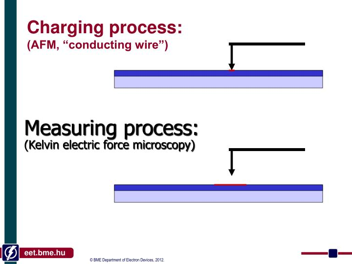 Charging process: