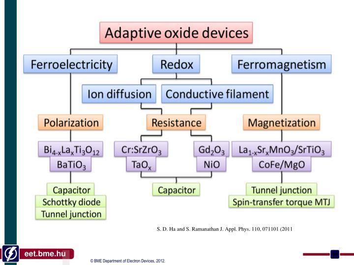 S. D. Ha and S. Ramanathan J. Appl. Phys. 110, 071101 (2011