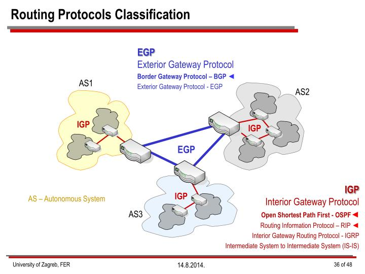 Routing Protocols Classification
