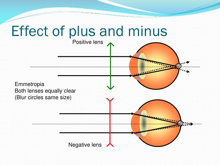 Effect of plus and minus