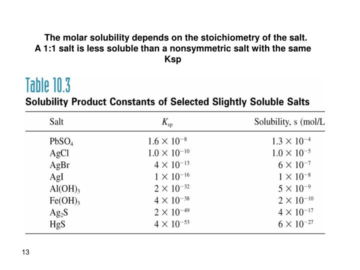 The molar solubility depends on the stoichiometry of the salt.