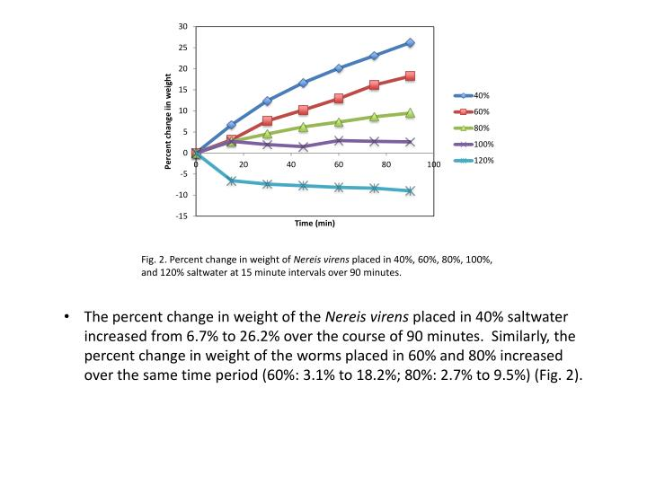 The percent change in weight of the