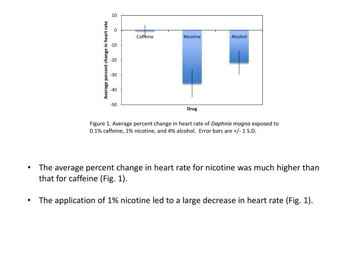 Figure 1. Average percent change in heart rate of