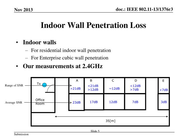 Indoor Wall Penetration Loss
