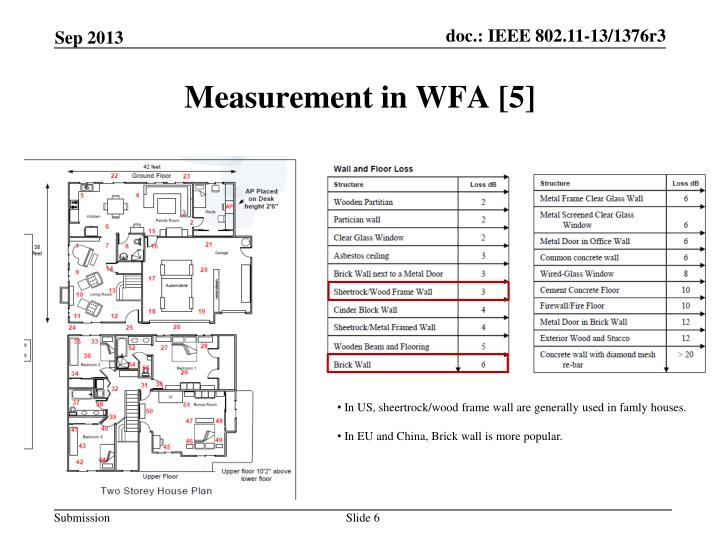 Measurement in WFA [5]