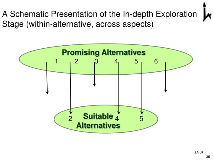 A Schematic Presentation of the In-depth Exploration Stage (within-alternative, across aspects)