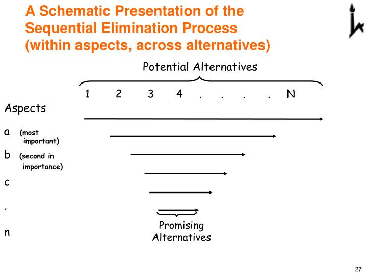 A Schematic Presentation of the