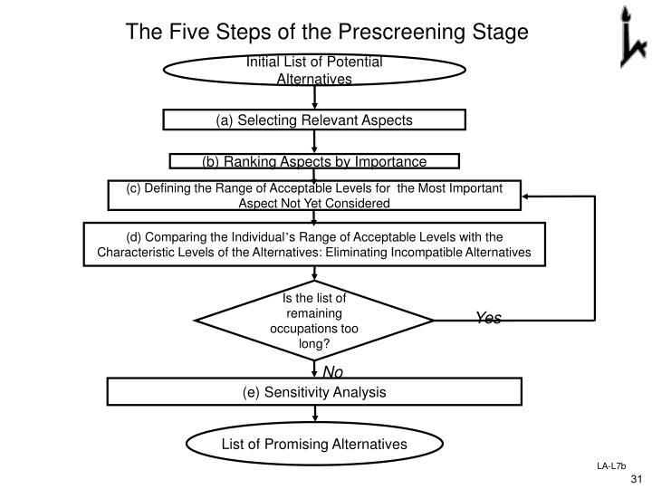 The Five Steps of the Prescreening Stage