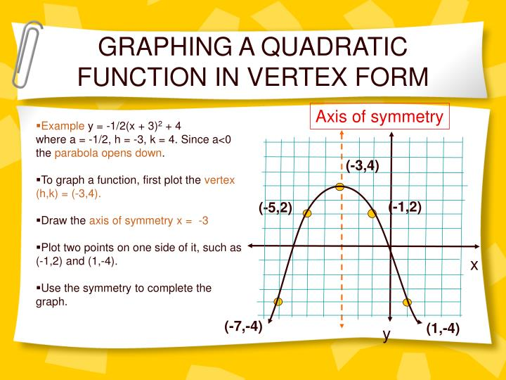 GRAPHING A QUADRATIC FUNCTION IN VERTEX FORM