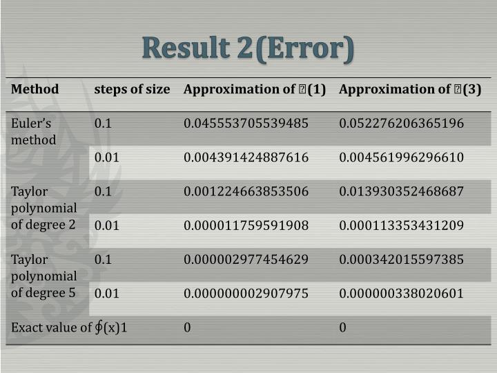Result 2(Error)