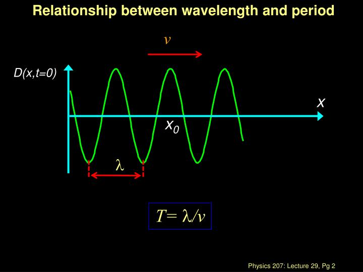 Relationship between wavelength and period