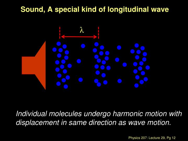 Sound, A special kind of longitudinal wave