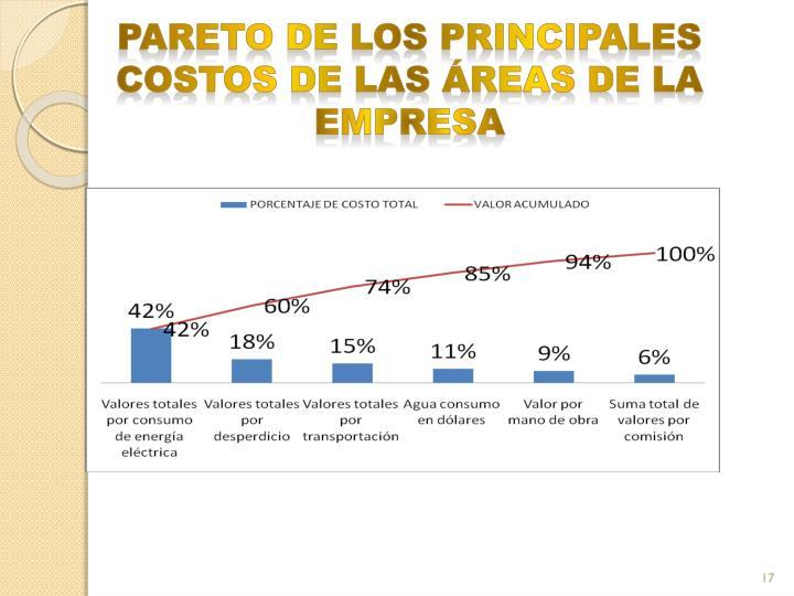 PARETO DE LOS PRINCIPALES COSTOS DE LAS ÁREAS DE LA EMPRESA