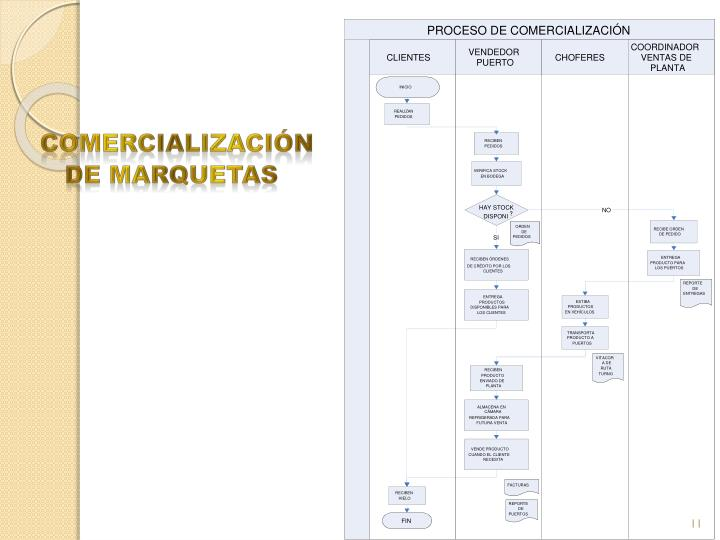 PROCESO DE COMERCIALIZACIÓN