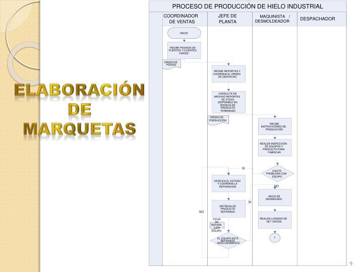 PROCESO DE PRODUCCIÓN DE HIELO INDUSTRIAL