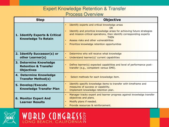 Expert Knowledge Retention & Transfer