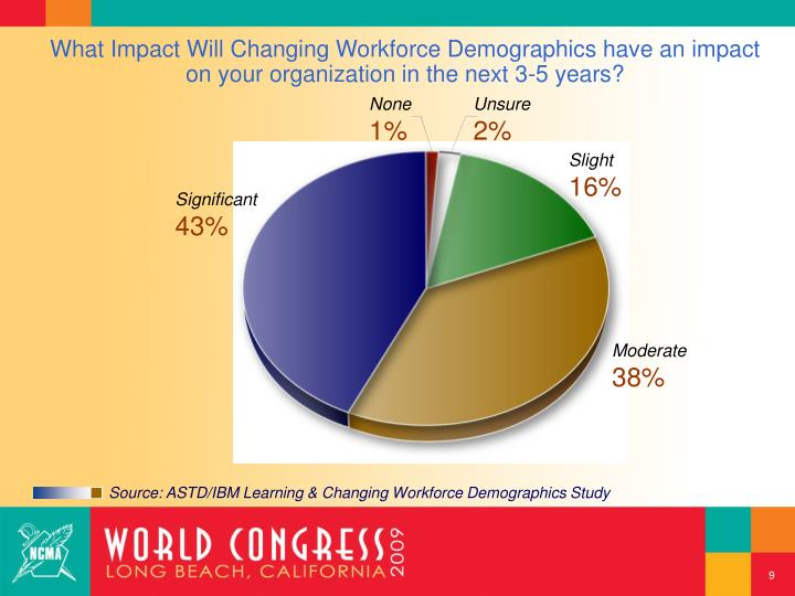 What Impact Will Changing Workforce Demographics have an impact on your organization in the next 3-5 years?