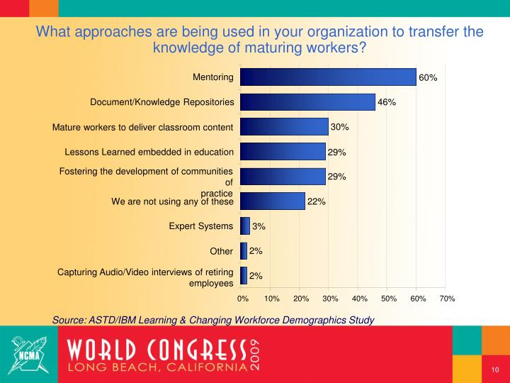 What approaches are being used in your organization to transfer the knowledge of maturing workers?