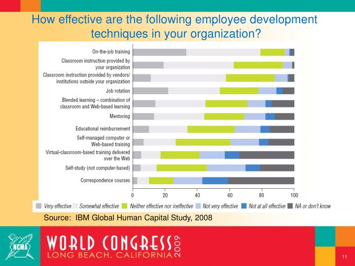 How effective are the following employee development