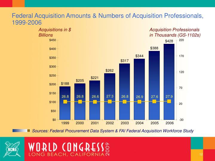 Federal Acquisition Amounts & Numbers of Acquisition Professionals, 1999-2006