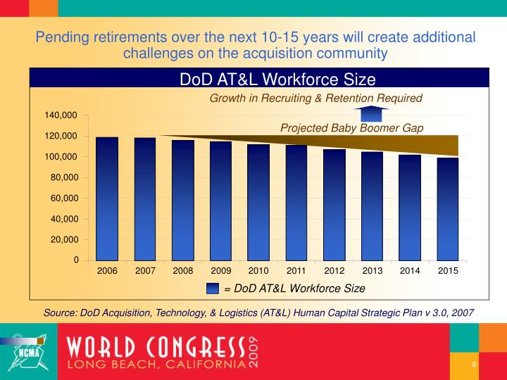 DoD AT&L Workforce Size