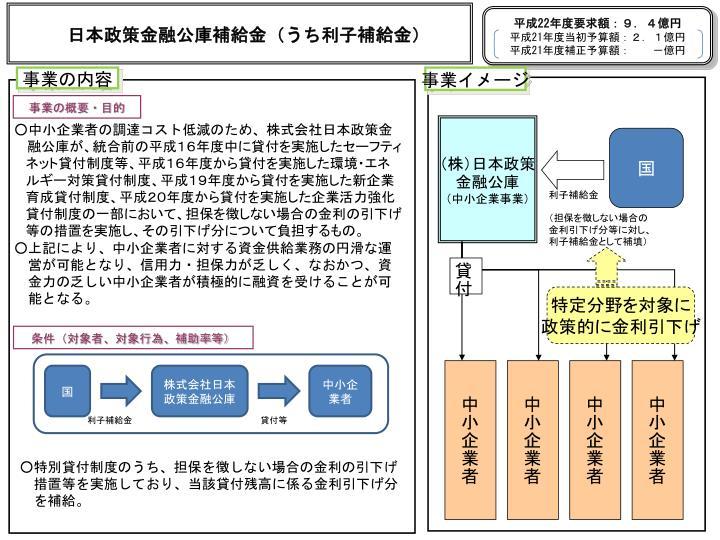 日本政策金融公庫補給金(うち利子補給金)