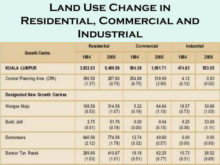 Land Use Change in Residential, Commercial and Industrial