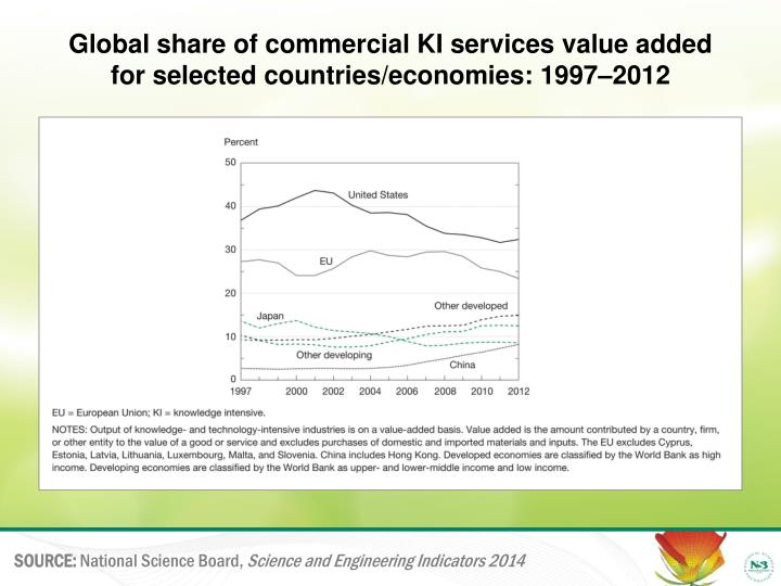 global share of commercial ki services value added for selected countries economies 1997 2012