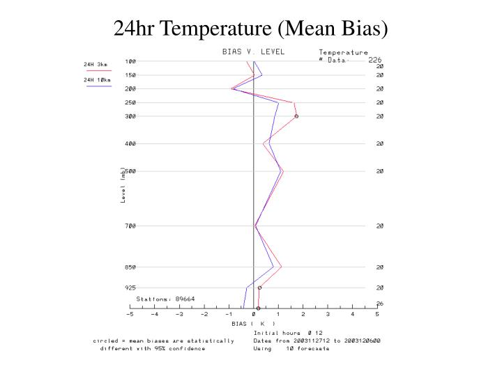24hr Temperature (Mean Bias)