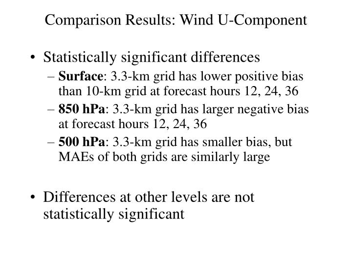 Comparison Results: Wind U-Component