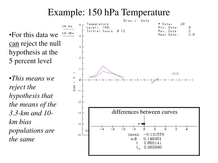 Example: 150 hPa Temperature