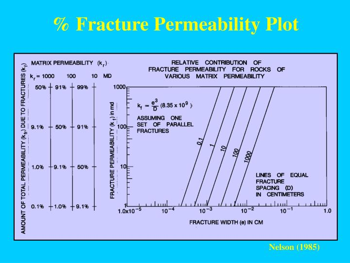 % Fracture Permeability Plot