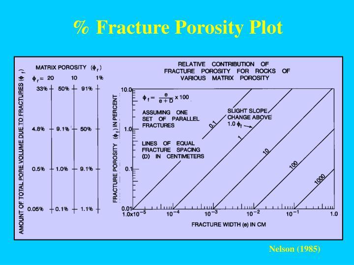% Fracture Porosity Plot
