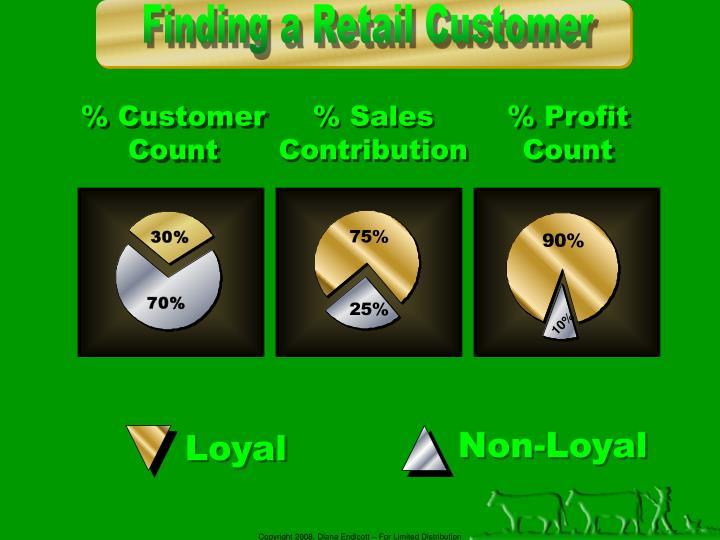 % Customer