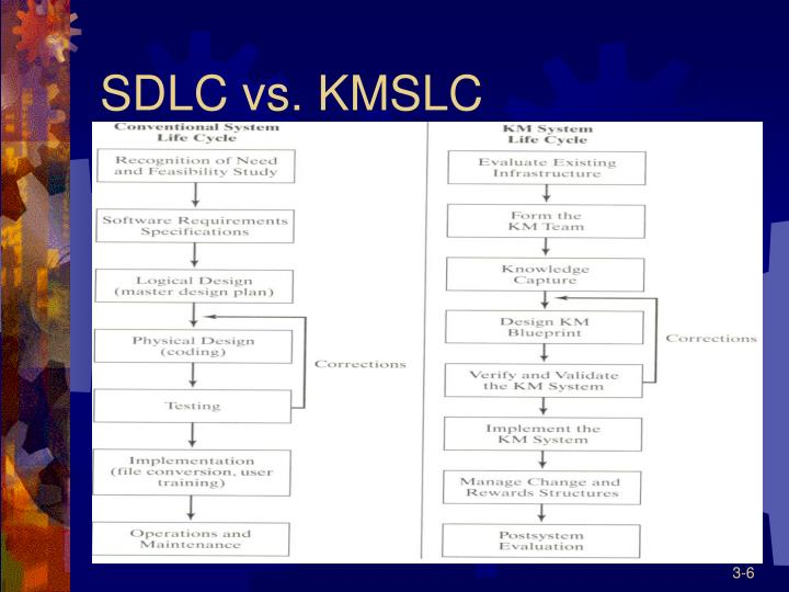 SDLC vs. KMSLC