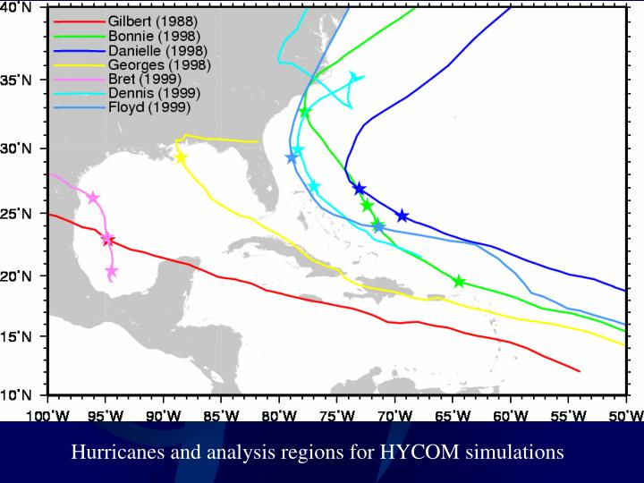Hurricanes and analysis regions for HYCOM simulations