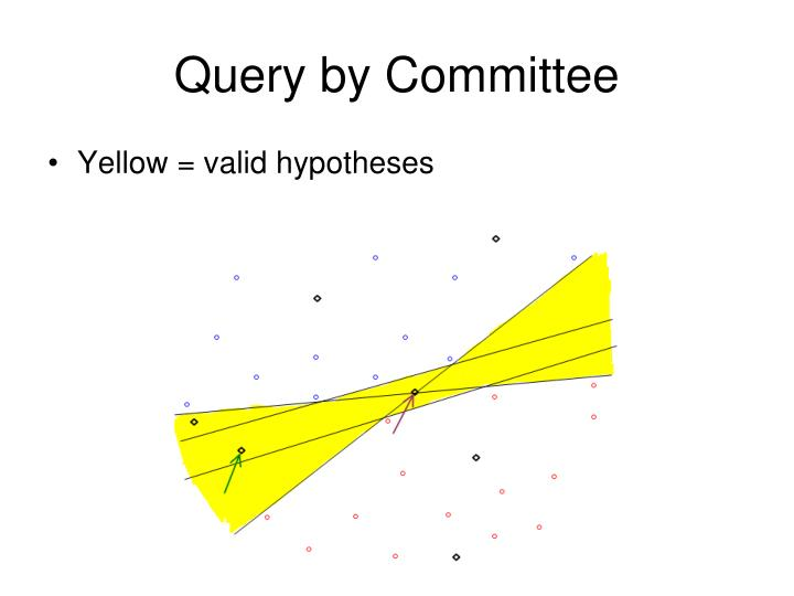 Query by Committee