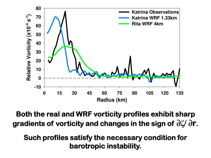 Both the real and WRF vorticity profiles exhibit sharp gradients of vorticity and changes in the sign of