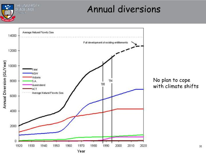 Annual diversions