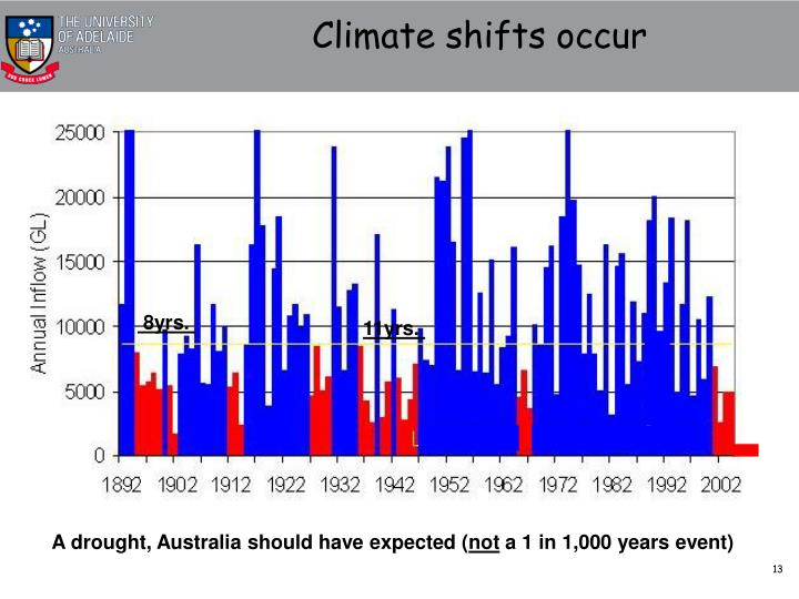Climate shifts occur