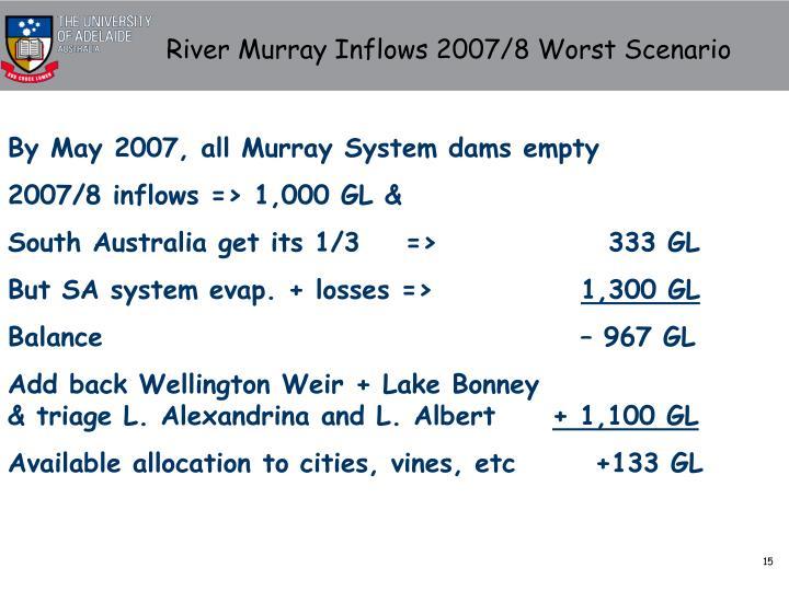 River Murray Inflows 2007/8 Worst Scenario