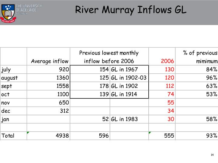 River Murray Inflows GL