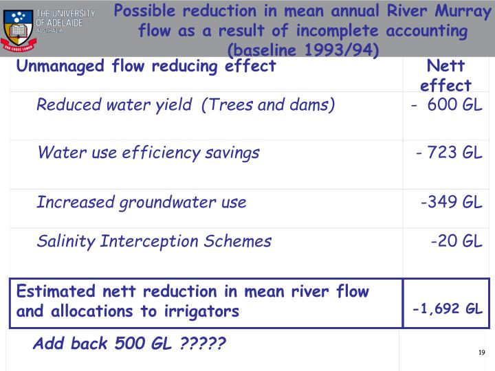 Unmanaged flow reducing effect