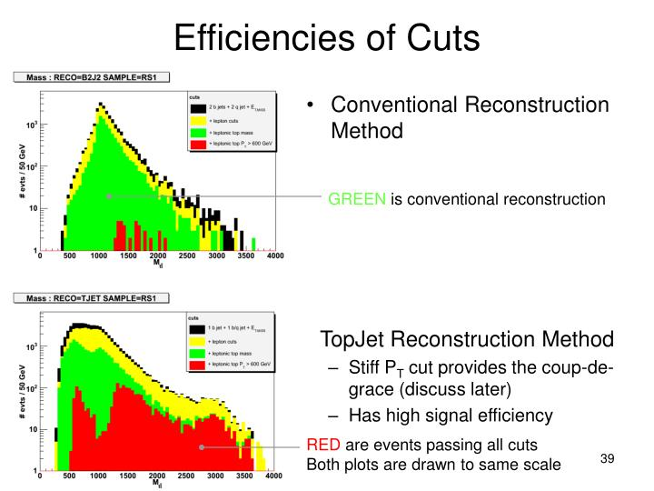 Efficiencies of Cuts