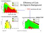 efficiency of cuts on signal background
